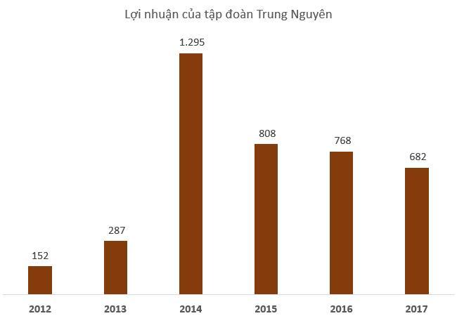 Trung Nguyên công bố đạt tổng lợi nhuận hơn 3.500 trong 4 năm qua Ảnh 1