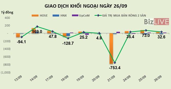 Phiên 26/9: Tiếp tục tập trung vào VRE, khối ngoại có phiên mua ròng thứ 3 liên tiếp gần 33 tỷ đồng Ảnh 1
