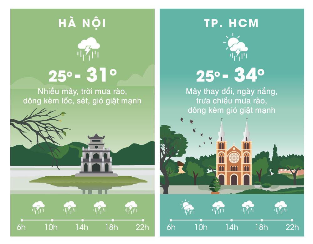 Thời tiết ngày 27/9: Miền Bắc mưa lớn diện rộng vì không khí lạnh Ảnh 2