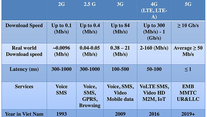 Việt Nam sẽ sớm triển khai 5G, đưa tốc độ mạng lên 10Gbps Ảnh 2