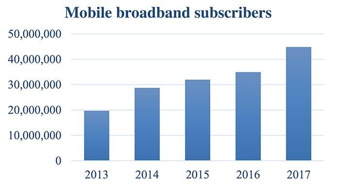 Việt Nam sẽ sớm triển khai 5G, đưa tốc độ mạng lên 10Gbps Ảnh 1