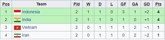 Trực tiếp U16 Indonesia vs U16 Ấn Độ: Vé tứ kết và ngôi đầu Ảnh 2