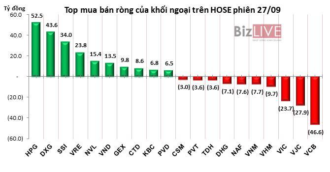 Phiên 27/9: Gom mạnh HPG, DXG và SSI, khối ngoại tiếp tục mua ròng gần 90 tỷ đồng Ảnh 2