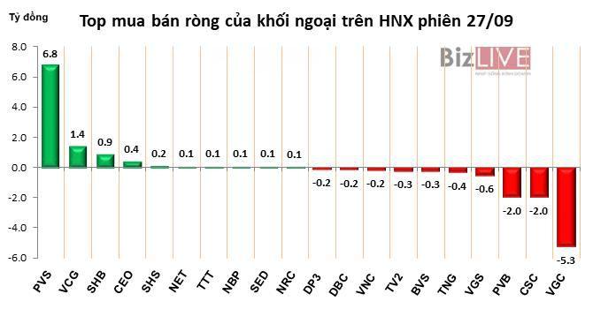Phiên 27/9: Gom mạnh HPG, DXG và SSI, khối ngoại tiếp tục mua ròng gần 90 tỷ đồng Ảnh 3