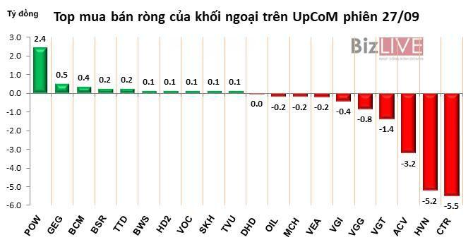 Phiên 27/9: Gom mạnh HPG, DXG và SSI, khối ngoại tiếp tục mua ròng gần 90 tỷ đồng Ảnh 4