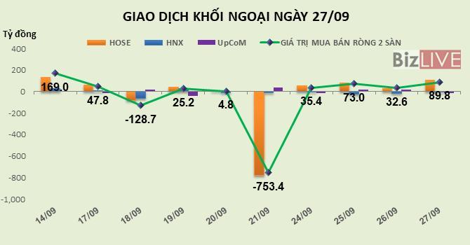 Phiên 27/9: Gom mạnh HPG, DXG và SSI, khối ngoại tiếp tục mua ròng gần 90 tỷ đồng Ảnh 1