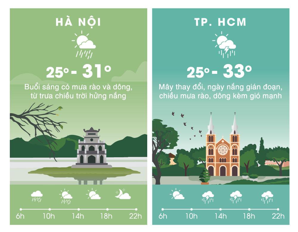 Thời tiết ngày 28/9: Hà Nội mưa dông, Sài Gòn nắng ráo buổi sáng Ảnh 2