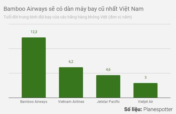 Đâu là tuổi 'hưu' của máy bay thương mại trên thế giới? Ảnh 3