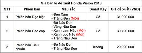 Honda Vision bổ sung phiên bản mới giá hơn 30 triệu Ảnh 2