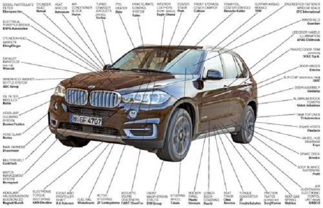 Xe ô tô là sự kết hợp hài hòa của hàng trăm nhà sản xuất linh kiện khác nhau Ảnh 1