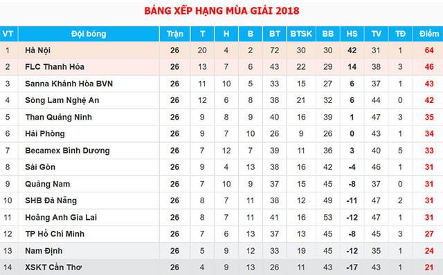 Tiến Linh vượt Công Phượng để trở thành 'vua phá lưới nội' ở V.League Ảnh 3