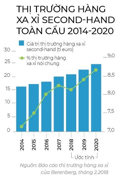 Thị trường second hand lan rộng ở châu Á Ảnh 2