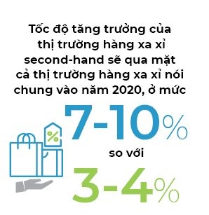 Thị trường second hand lan rộng ở châu Á Ảnh 1