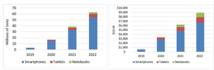 Vì sao Samsung muốn sản xuất điện thoại gập đôi Galaxy X? Ảnh 1