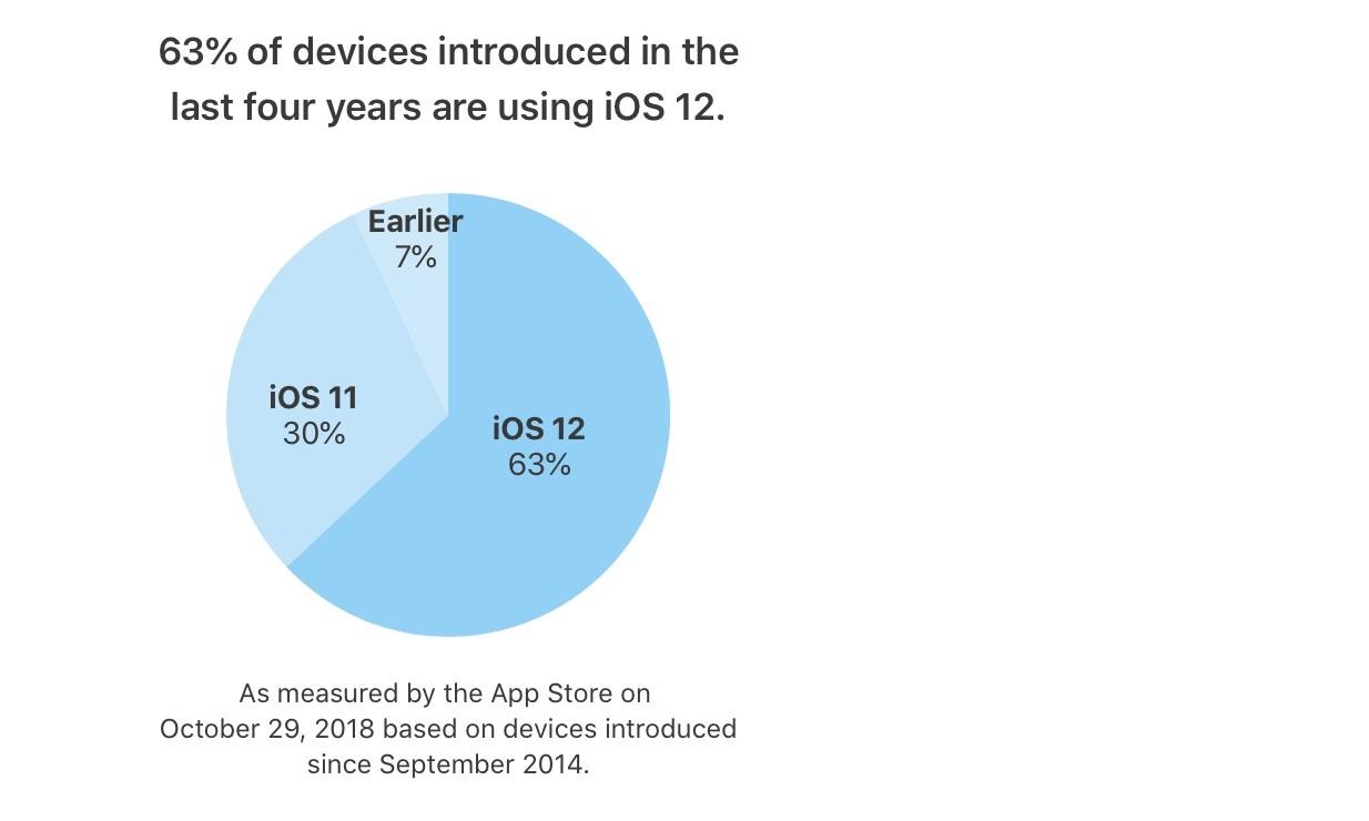 Có bao nhiêu thiết bị của Apple cài đặt iOS 12? Ảnh 1