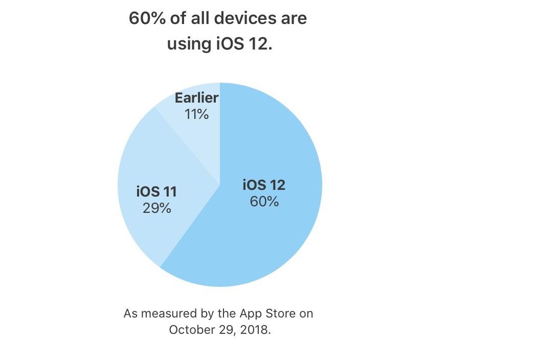 Có bao nhiêu thiết bị của Apple cài đặt iOS 12? Ảnh 2
