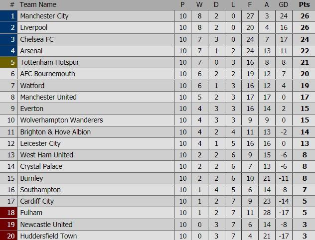 Bournemouth vs Man Utd: Lukaku vắng mặt, Sanchez đá chính Ảnh 1