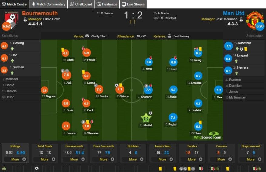 Chấm điểm trận Bournemouth 1-2 MU: Bay trên đôi cánh Martial Ảnh 13