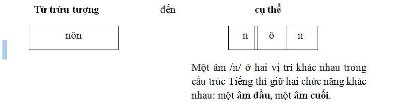 Bài 25: Đối tượng của Môn Tiếng Việt là tiếng Việt đang sống tự nhiên trong dân cư Việt Ảnh 3