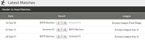 Arsenal – BATE Borisov (0-1): Pháo thủ phục thù Ảnh 2