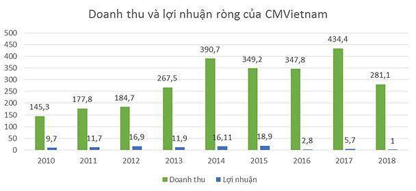 Tái khởi động hợp đồng 20 triệu USD, CMVietnam sẽ 'hồi sức'? Ảnh 2