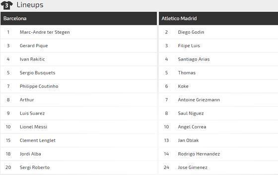 Nhận định Barcelona – Atletico Madrid: Giữ chân cho đấu trường Champions League Ảnh 2