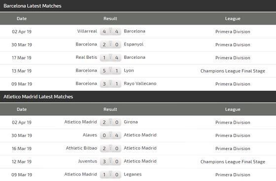 Nhận định Barcelona – Atletico Madrid: Giữ chân cho đấu trường Champions League Ảnh 4