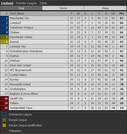 Sterling rực sáng, Man City vượt Liverpool đòi lại ngôi đầu Ảnh 8