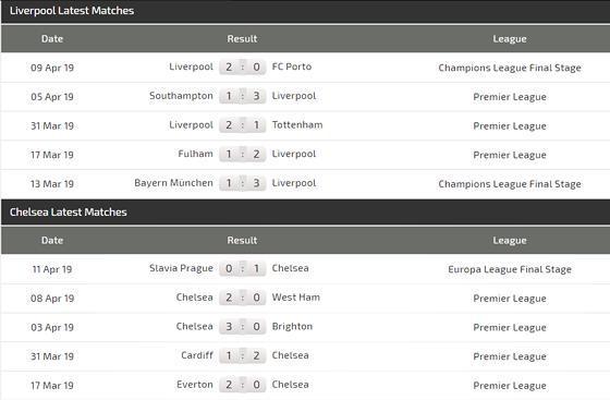 Nhận định Liverpool – Chelsea: Sinh tử chiến ở Anfield Ảnh 4