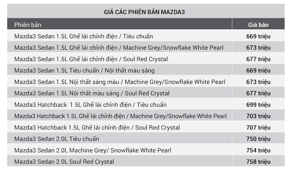 Mazda3 tăng giá 10 triệu đồng, thêm ghế lái chỉnh điện ở tất cả các phiên bản Ảnh 2
