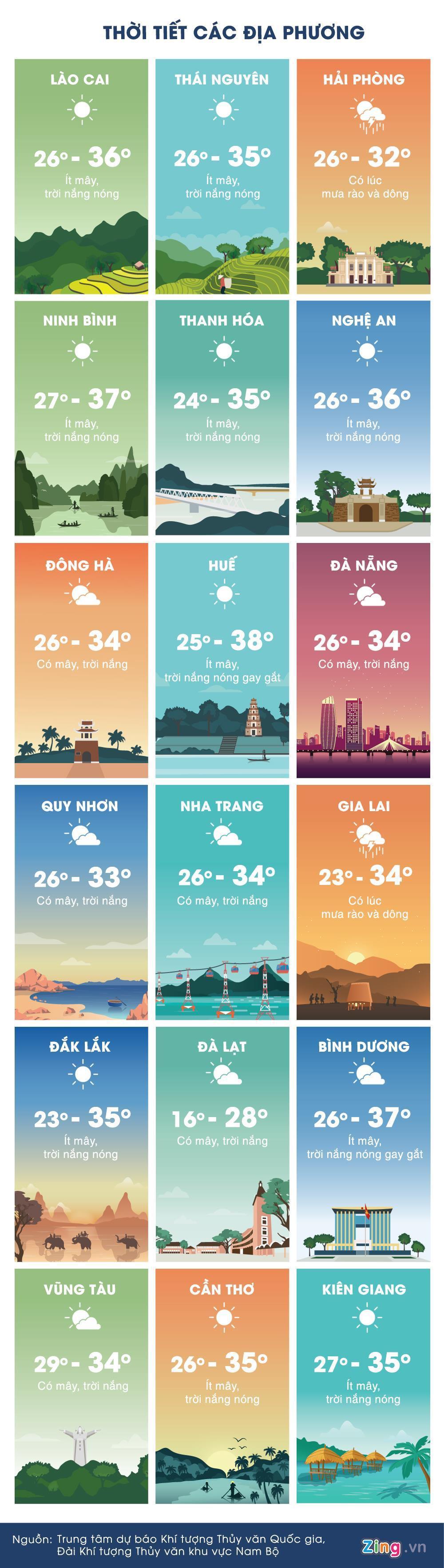 Thời tiết ngày 24/4: Nắng nóng gia tăng trở lại, Hà Nội 37 độ C Ảnh 3