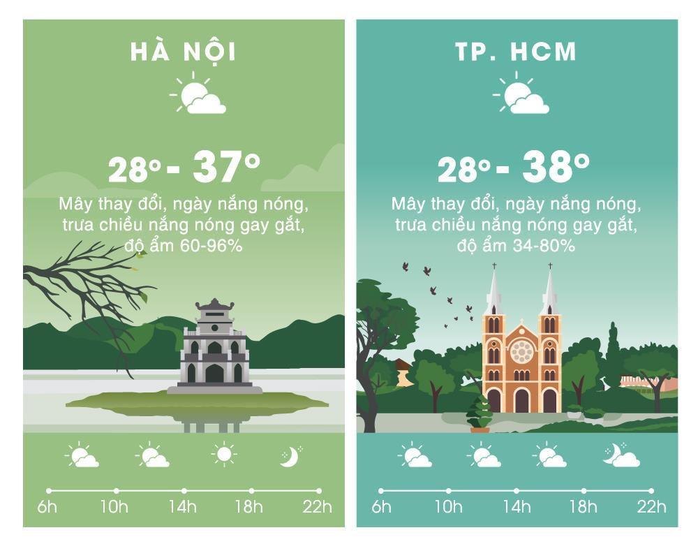 Thời tiết ngày 24/4: Nắng nóng gia tăng trở lại, Hà Nội 37 độ C Ảnh 2