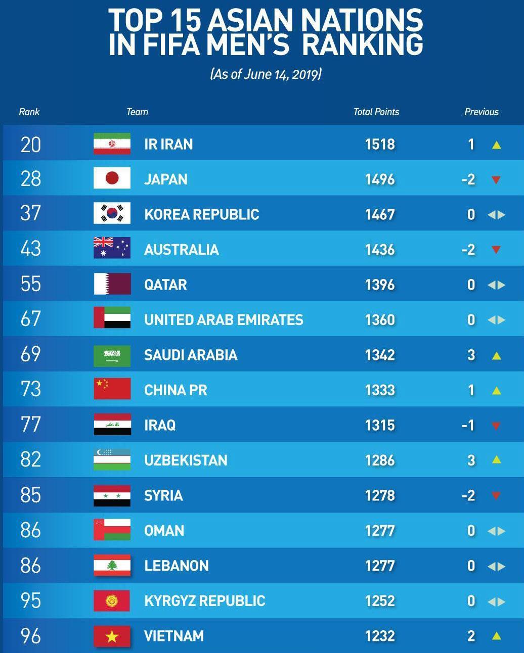 Tuyển Việt Nam hơn Thái Lan 20 bậc trên bảng xếp hạng FIFA Ảnh 2