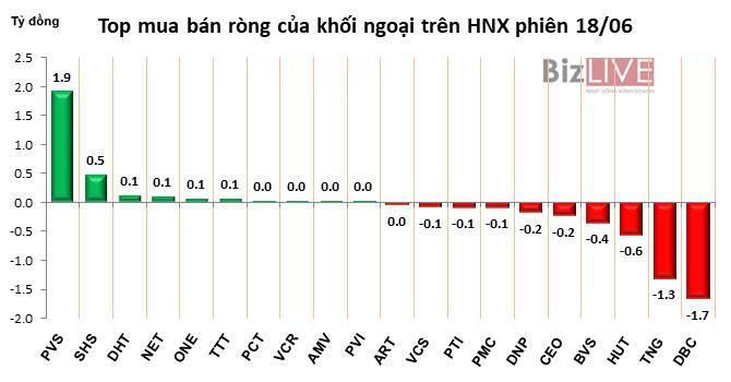 Phiên 18/6: Khối ngoại trở lại mua ròng gần 1 triệu cổ phiếu, HPG hồi phục mạnh Ảnh 3