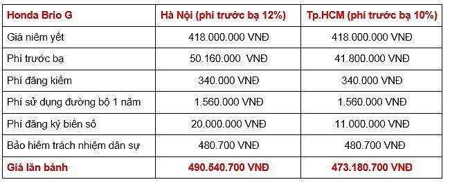 Giá lăn bánh các phiên bản Honda Brio 2019 tại Việt Nam Ảnh 1