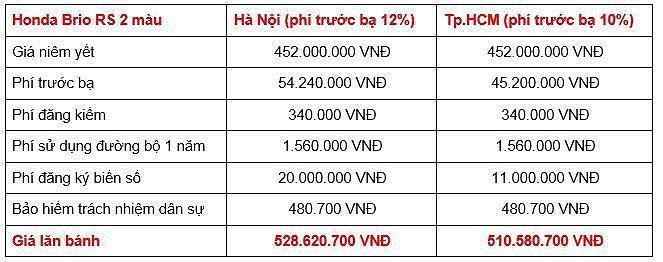 Giá lăn bánh các phiên bản Honda Brio 2019 tại Việt Nam Ảnh 3