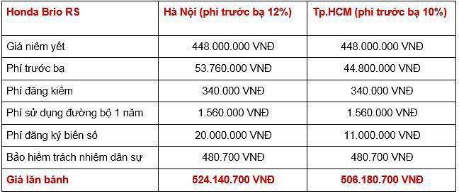 Giá lăn bánh các phiên bản Honda Brio 2019 tại Việt Nam Ảnh 2