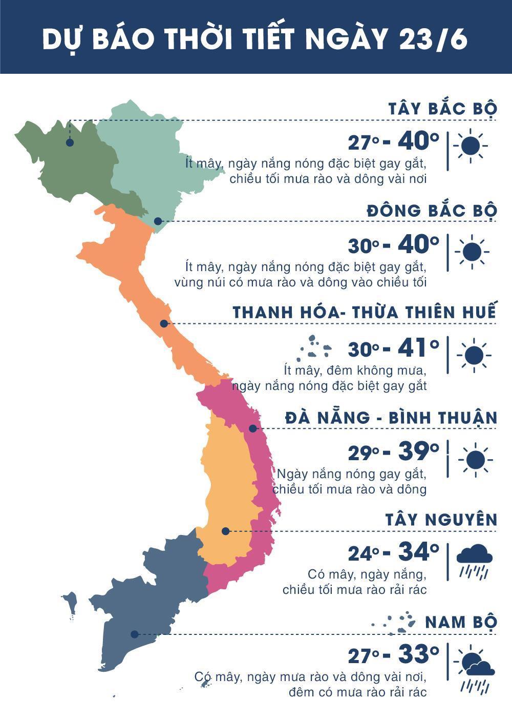 Thời tiết ngày 23/6: Nắng nóng đỉnh điểm bao trùm Bắc và Trung Bộ Ảnh 1