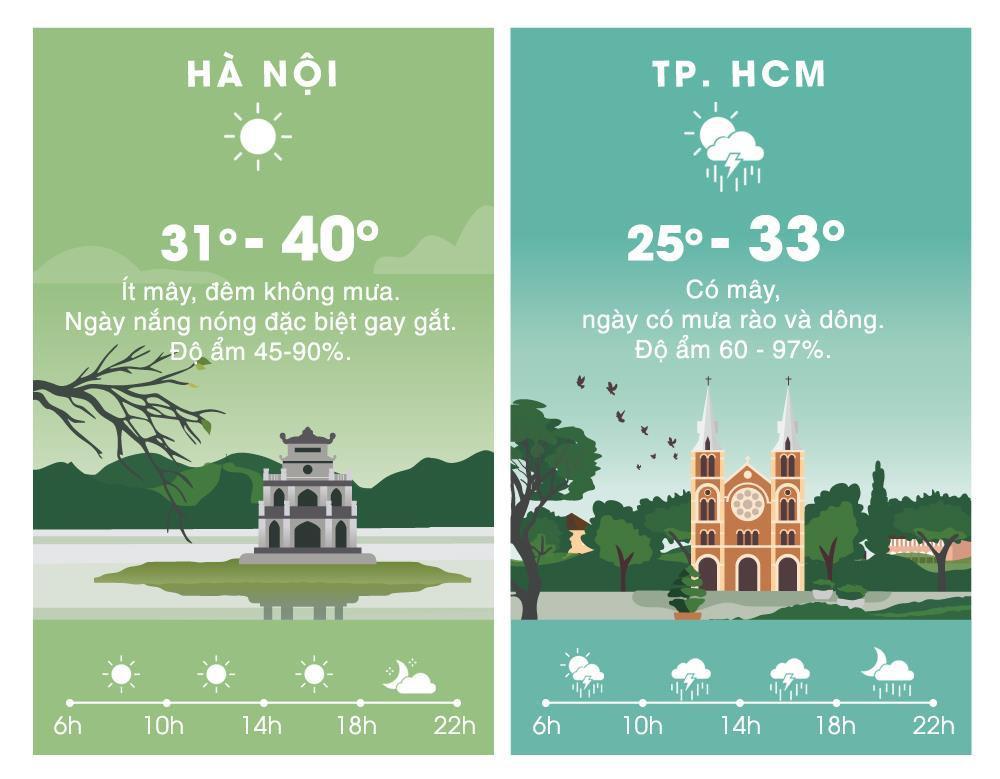 Thời tiết ngày 23/6: Nắng nóng đỉnh điểm bao trùm Bắc và Trung Bộ Ảnh 2