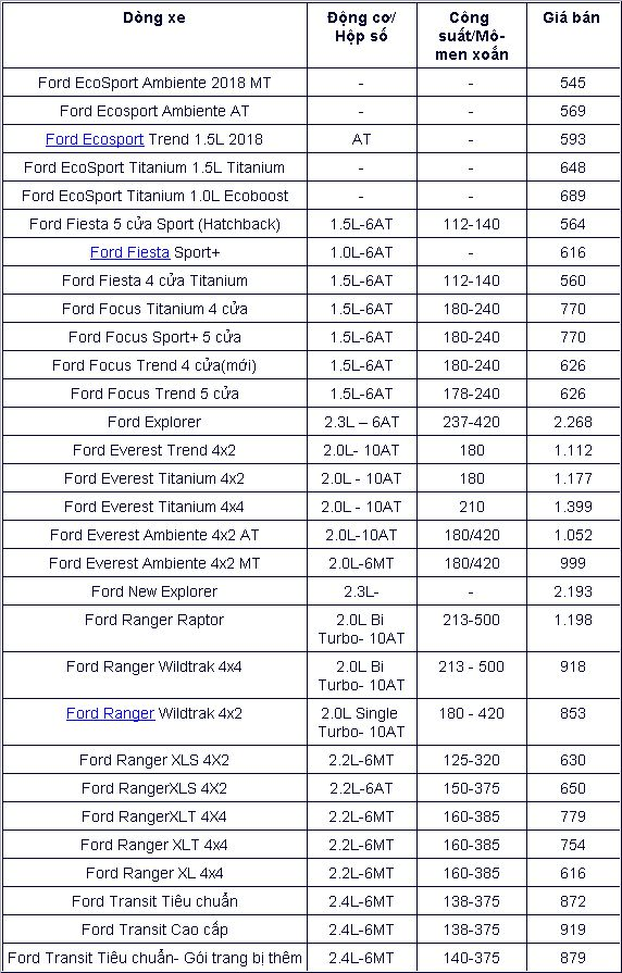 Bảng giá xe Ford tháng 7: Ford Focus có giá chỉ 560 triệu đồng Ảnh 2