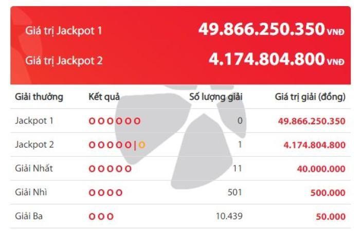 Kết quả Vietlott: Một khách hàng trúng Jackpot hơn 4 tỷ đồng tại Đà Nẵng Ảnh 1