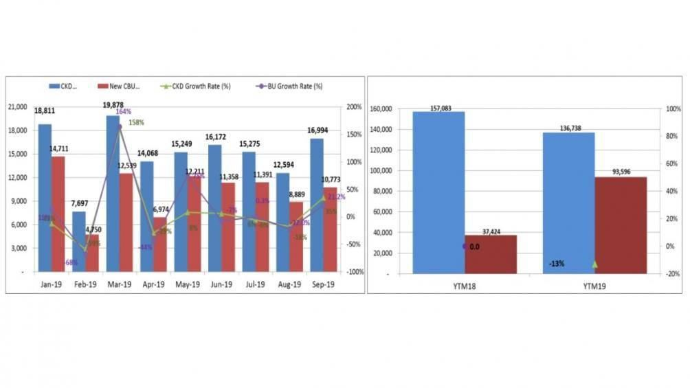 Ô tô đua nhau giảm giá giúp doanh số thị trường tăng trưởng mạnh Ảnh 2