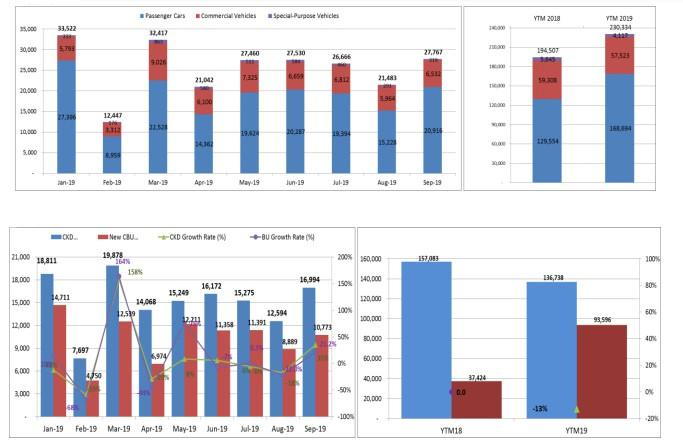 Giảm giá nhiều, thị trường ô tô bật tăng trong tháng 9 Ảnh 1