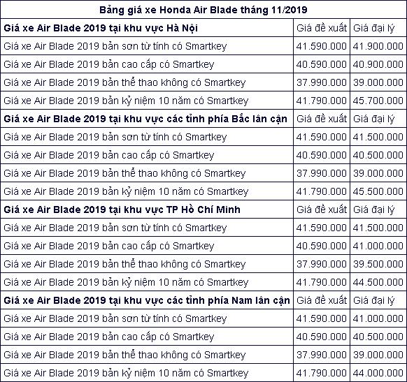 Giá xe máy Honda Air Blade 2019 tại đại lý cập nhật tháng 11 Ảnh 3