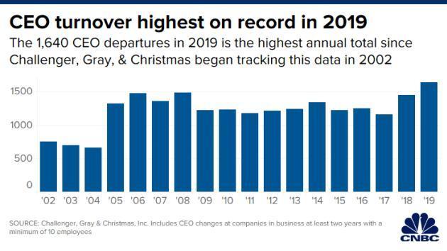 Năm 2019 - năm kỷ lục của số CEO từ chức Ảnh 1