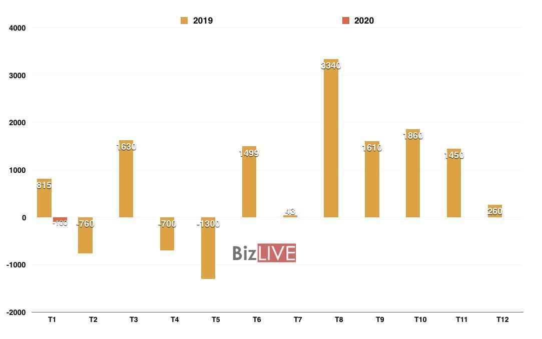 Kim ngạch xuất khẩu nhiều mặt hàng sụt giảm trong tháng đầu năm Ảnh 2
