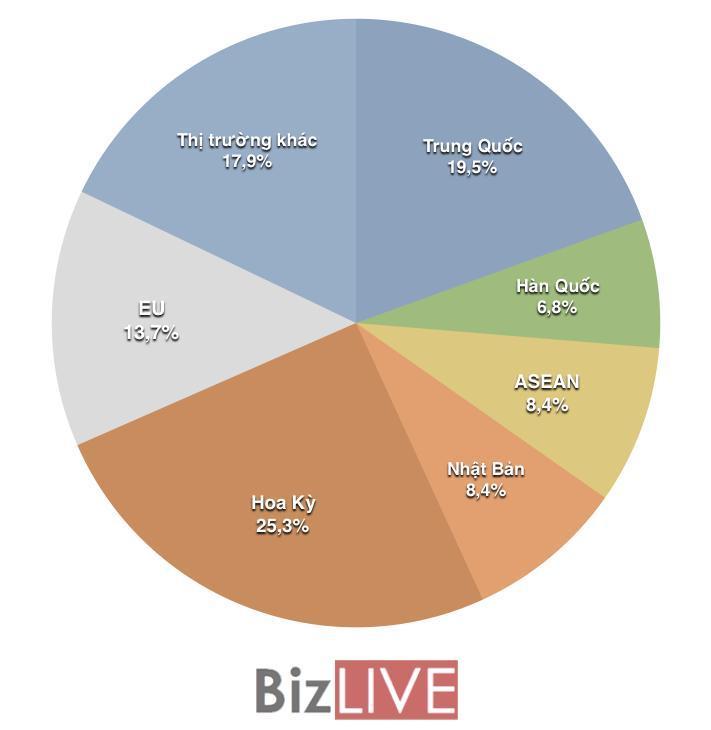 Kim ngạch xuất khẩu nhiều mặt hàng sụt giảm trong tháng đầu năm Ảnh 3