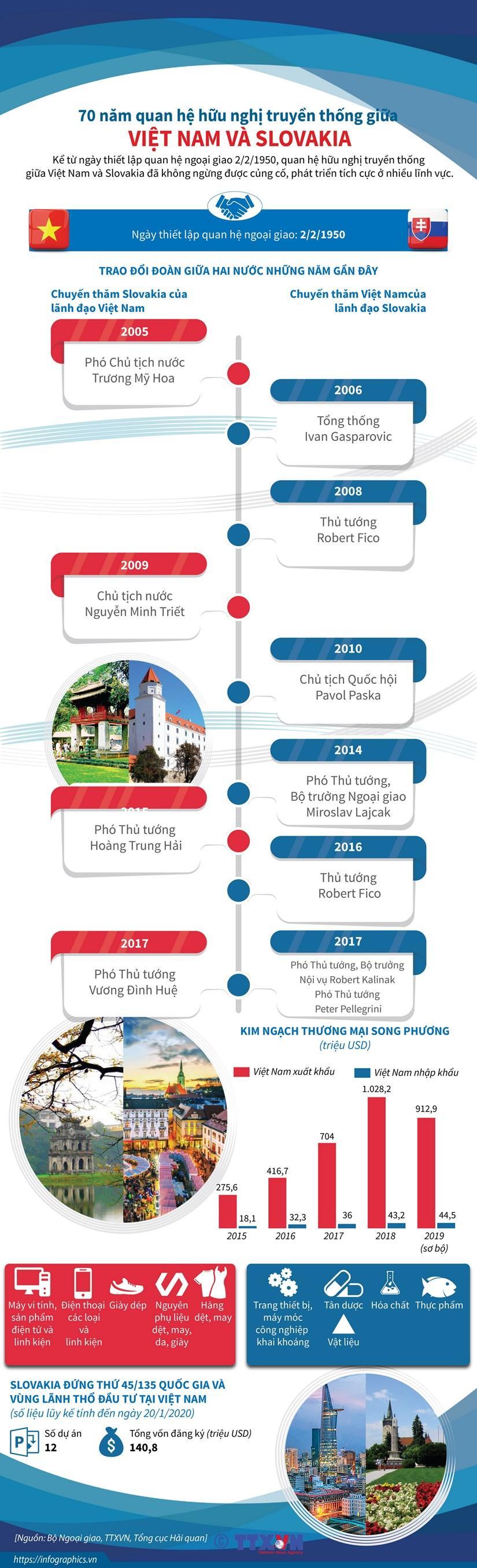 70 năm quan hệ hữu nghị truyền thống giữa Việt Nam và Slovakia Ảnh 1
