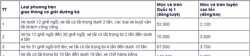 Bắt đầu thu phí Dự án BOT cao tốc Bắc Giang – Lạng Sơn từ ngày 18/2/2020 Ảnh 2