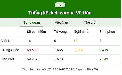 Cập nhật 21h30 ngày 16/2: Đã có 5 ca tử vong ngoài Trung Quốc đại lục Ảnh 1